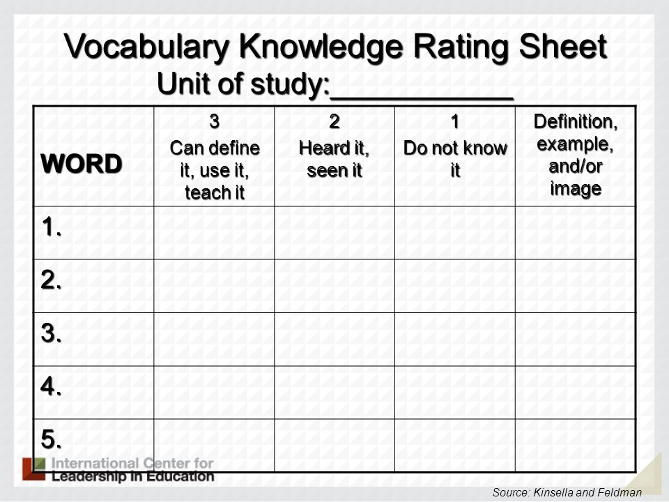 Vocabulary Knowledge Rating Sheet Unit of study:___________