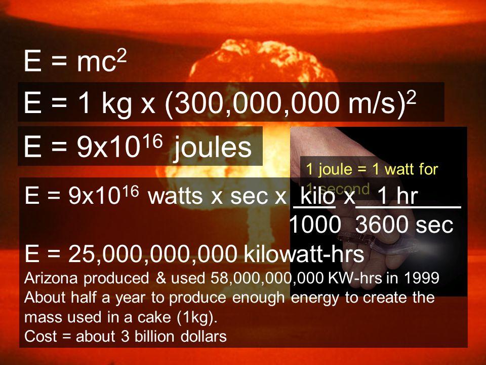 E = mc2 E = 1 kg x (300,000,000 m/s)2 E = 9x1016 joules