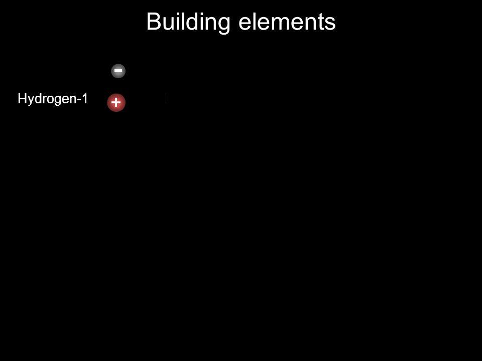 Building elements Hydrogen-1 Helium-2 Lithium-3 Beryllium-4 Boron-5