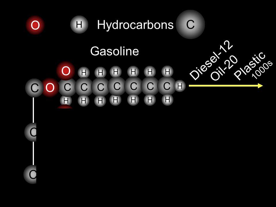 C O Hydrocarbons Gasoline Diesel-12 O Oil-20 Plastic 1000s C O O C O O