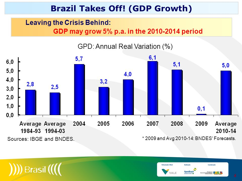 Brazil Takes Off! (GDP Growth)