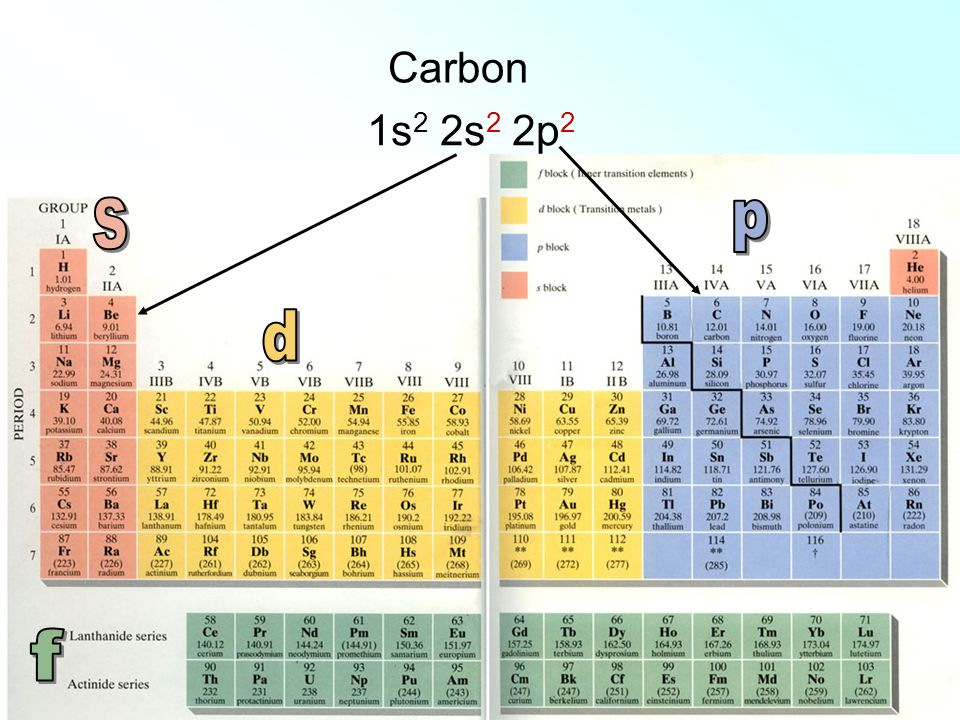 Carbon 1s2 2s2 2p2 s p d f