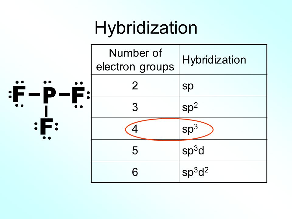 Number of electron groups