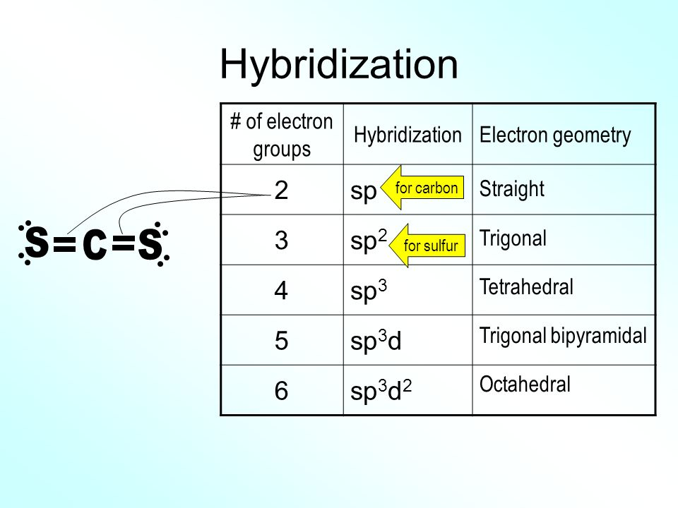 Hybridization C S 2 sp 3 sp2 4 sp3 5 sp3d 6 sp3d2 # of electron groups