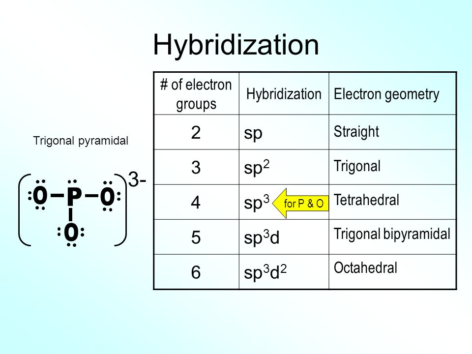 Hybridization P O 3- 2 sp 3 sp2 4 sp3 5 sp3d 6 sp3d2