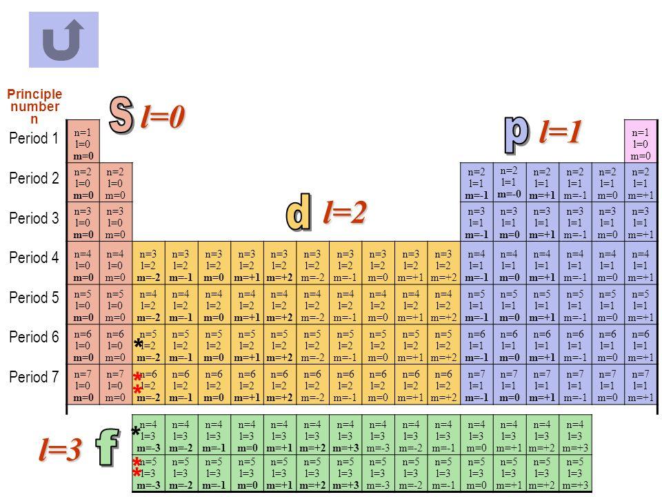 l=0 s l=1 p l=2 d * * * l=3 * f * * Period 1 Period 2 Period 3
