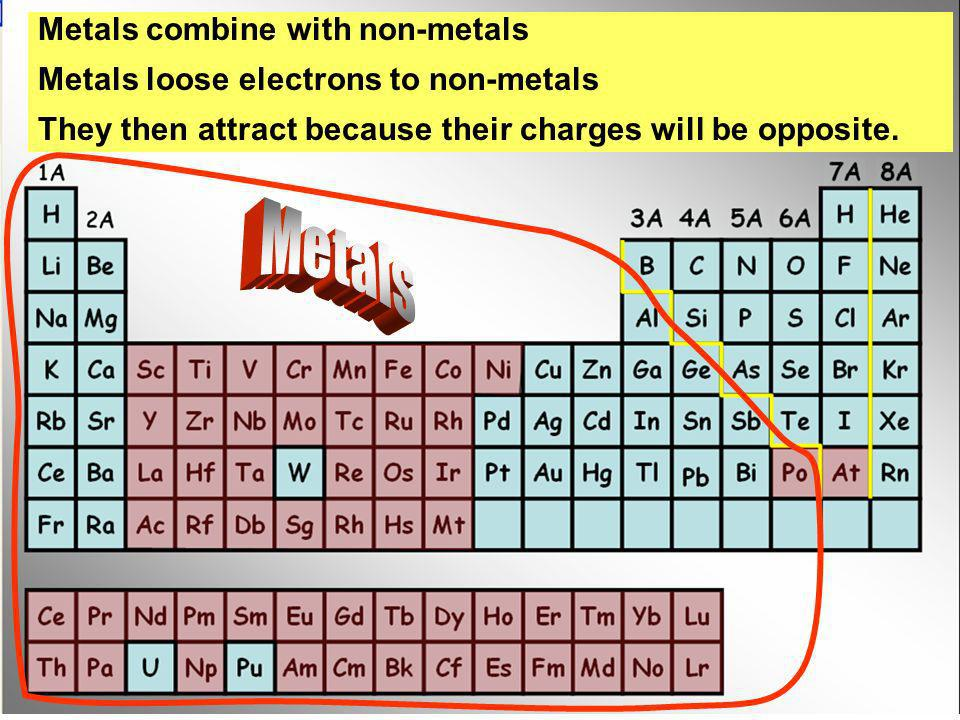Metals Metals combine with non-metals