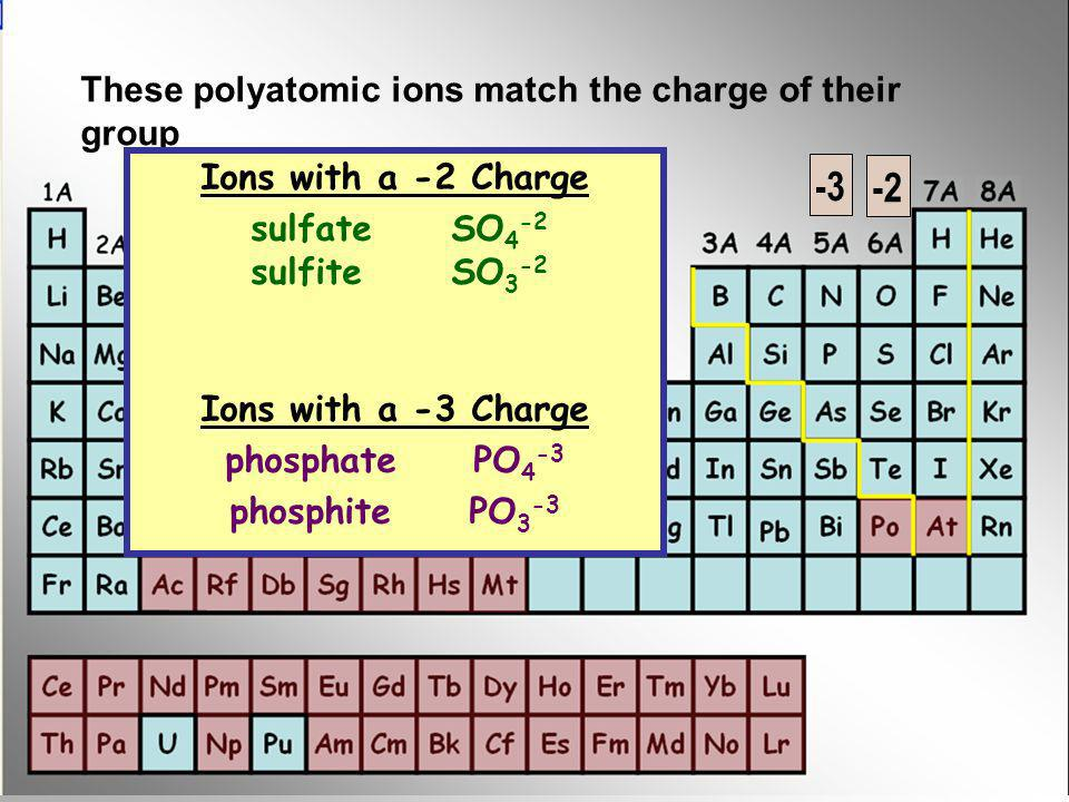 -3 -2 These polyatomic ions match the charge of their group