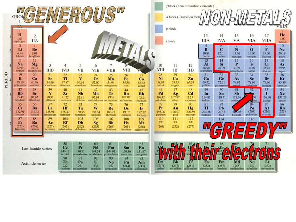 GENEROUS NON-METALS METALS GREEDY with their electrons
