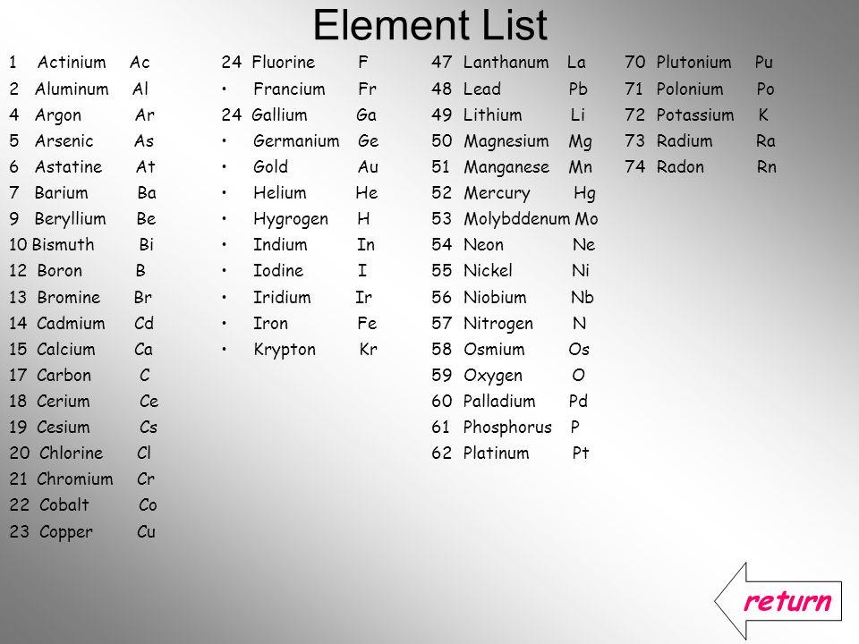 Element List return 1 Actinium Ac 2 Aluminum Al 4 Argon Ar