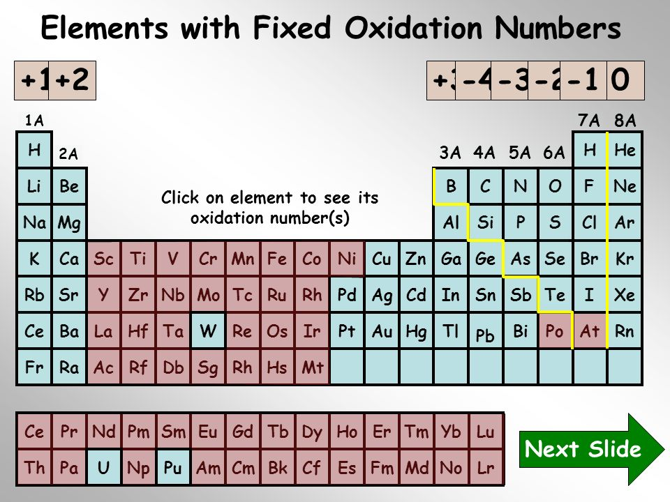 Elements with Fixed Oxidation Numbers +1 +2 +3 -4 -3 -2 -1