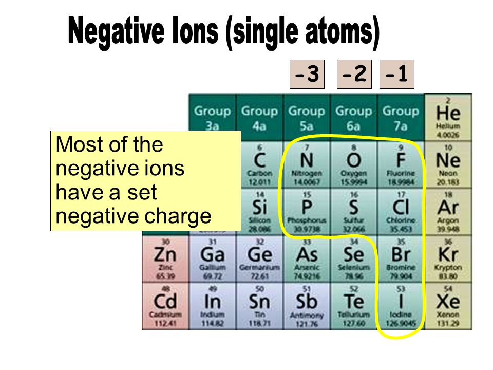 Negative Ions (single atoms)