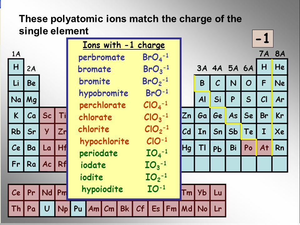 -1 These polyatomic ions match the charge of the single element