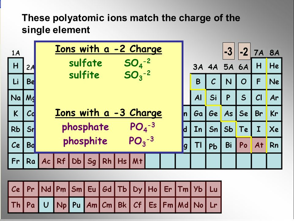 -3 -2 These polyatomic ions match the charge of the single element