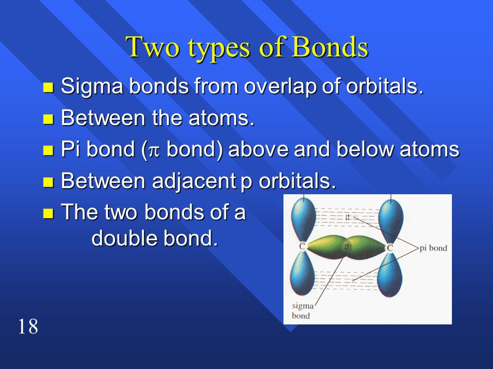 Two types of Bonds Sigma bonds from overlap of orbitals.