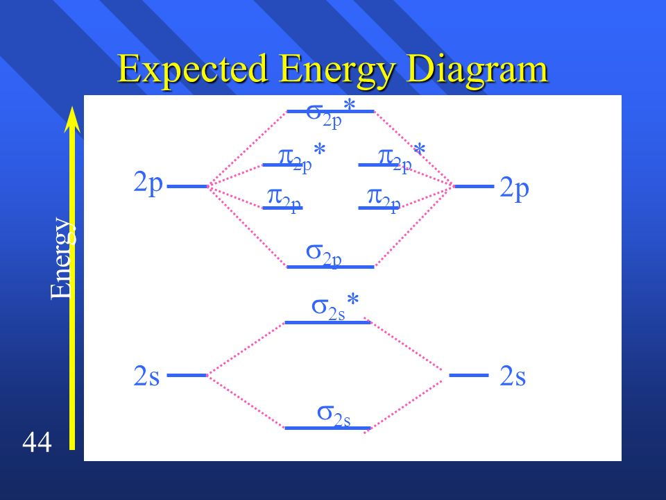 Expected Energy Diagram