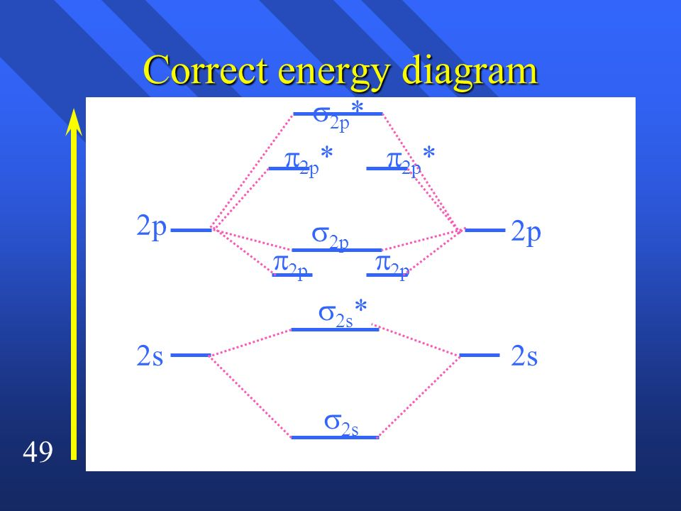 Correct energy diagram