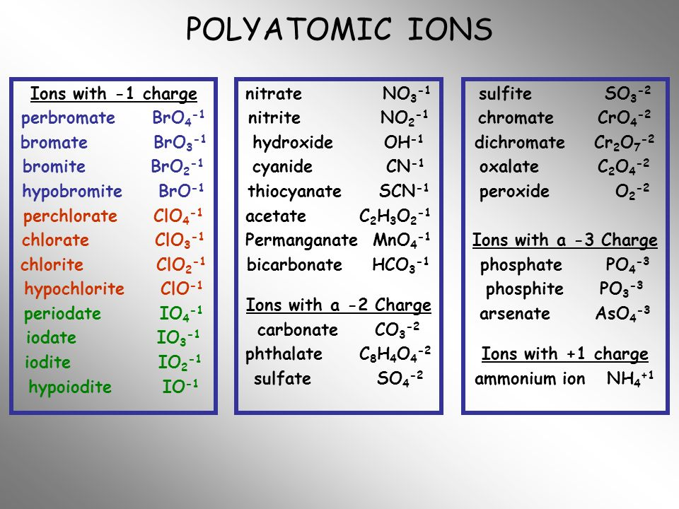 POLYATOMIC IONS Ions with -1 charge perbromate BrO4-1 bromate BrO3-1
