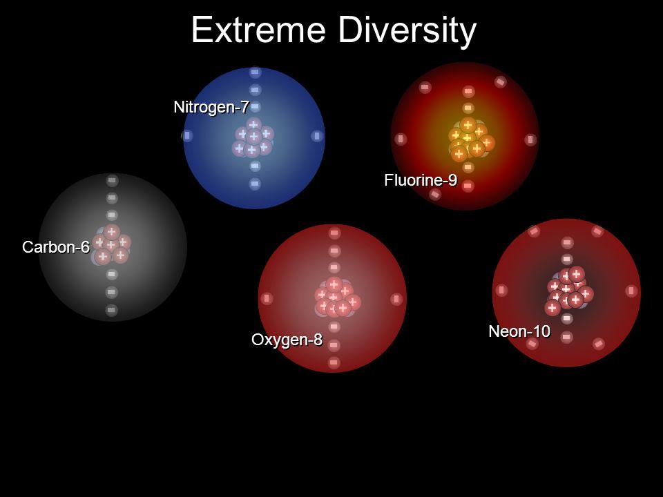 Extreme Diversity Nitrogen-7 Fluorine-9 Carbon-6 Neon-10 Oxygen-8