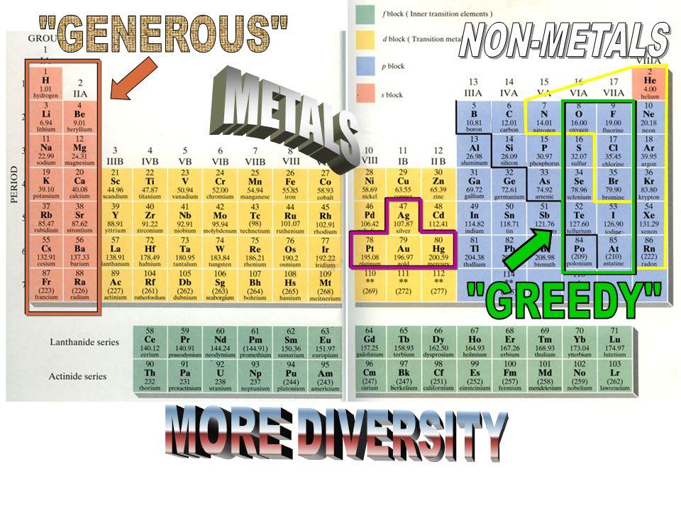 GENEROUS NON-METALS METALS GREEDY MORE DIVERSITY