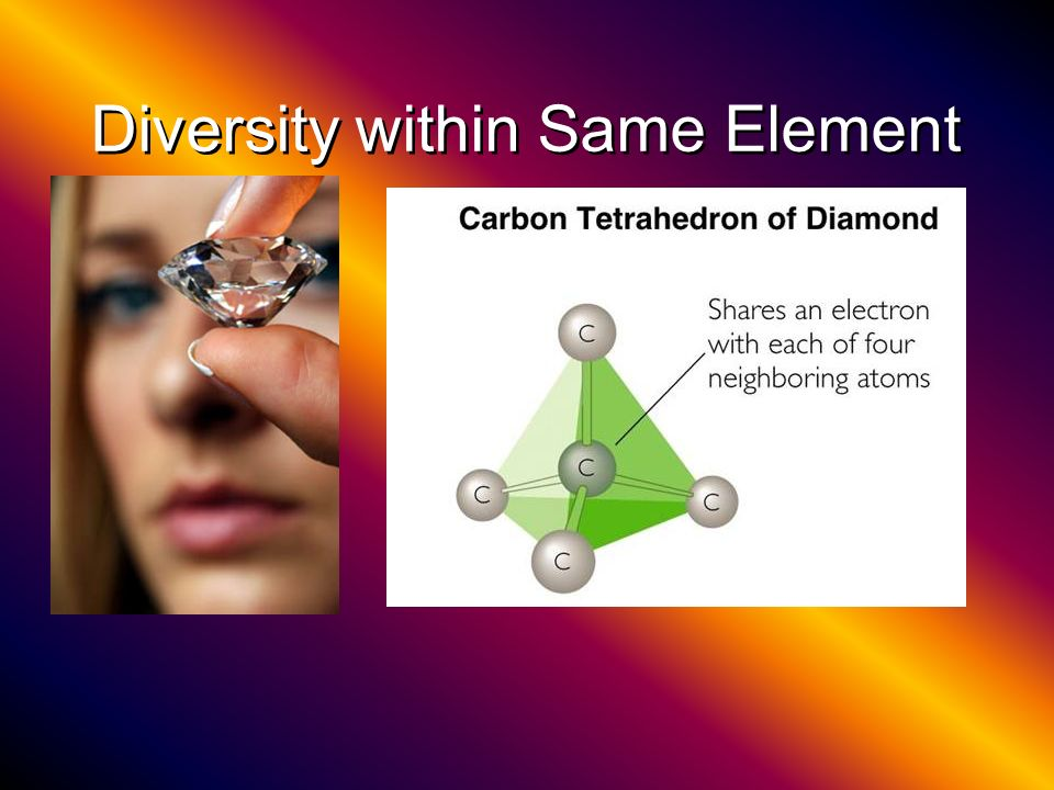 Diversity within Same Element
