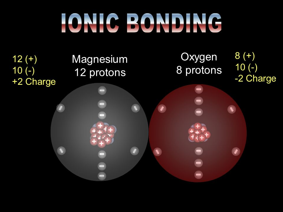 IONIC BONDING Oxygen 8 protons Magnesium 12 protons