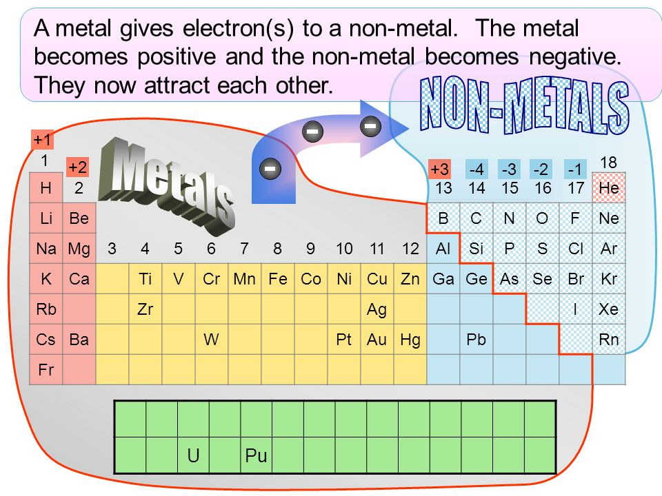 A metal gives electron(s) to a non-metal
