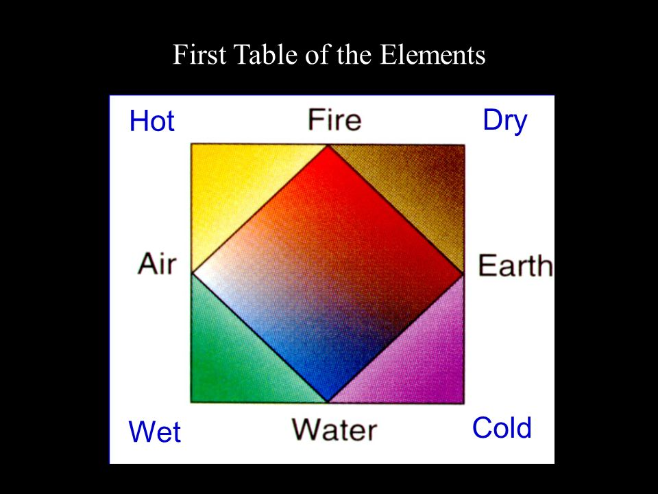 First Table of the Elements