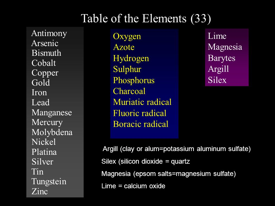 Table of the Elements (33)