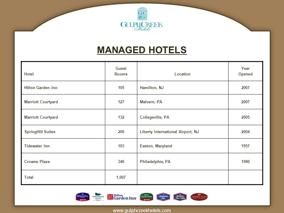 MANAGED HOTELS www.gulphcreekhotels.com Hotel Guest Rooms Location