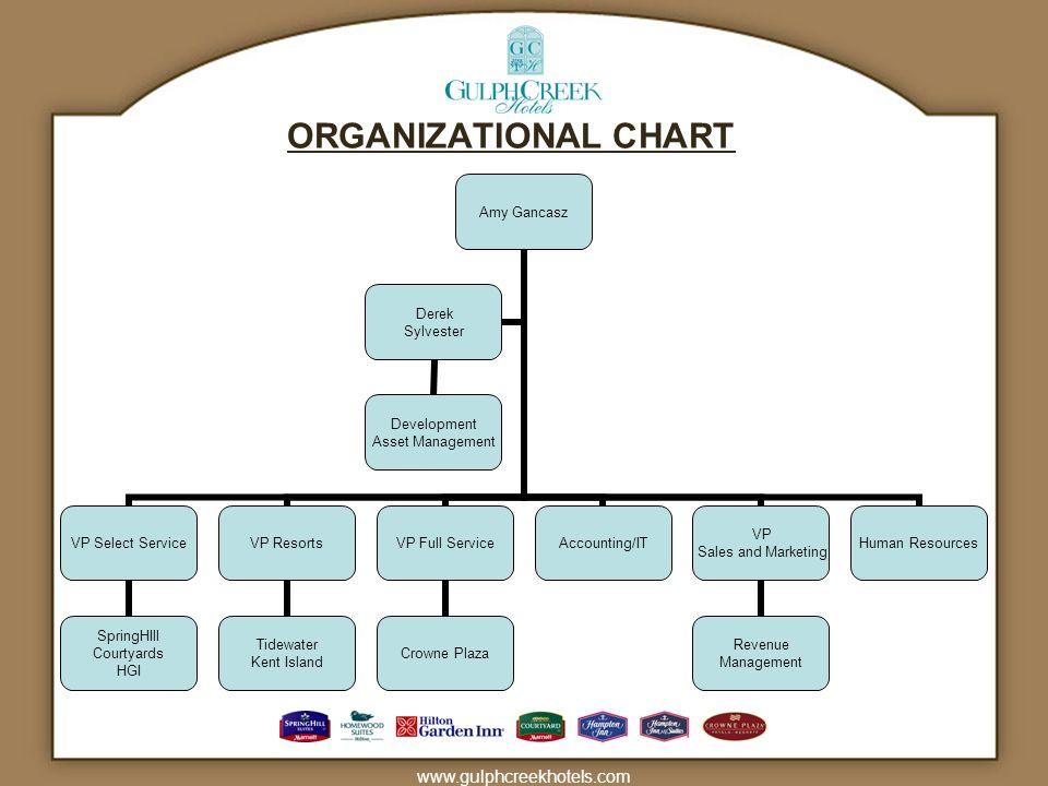 ORGANIZATIONAL CHART www.gulphcreekhotels.com