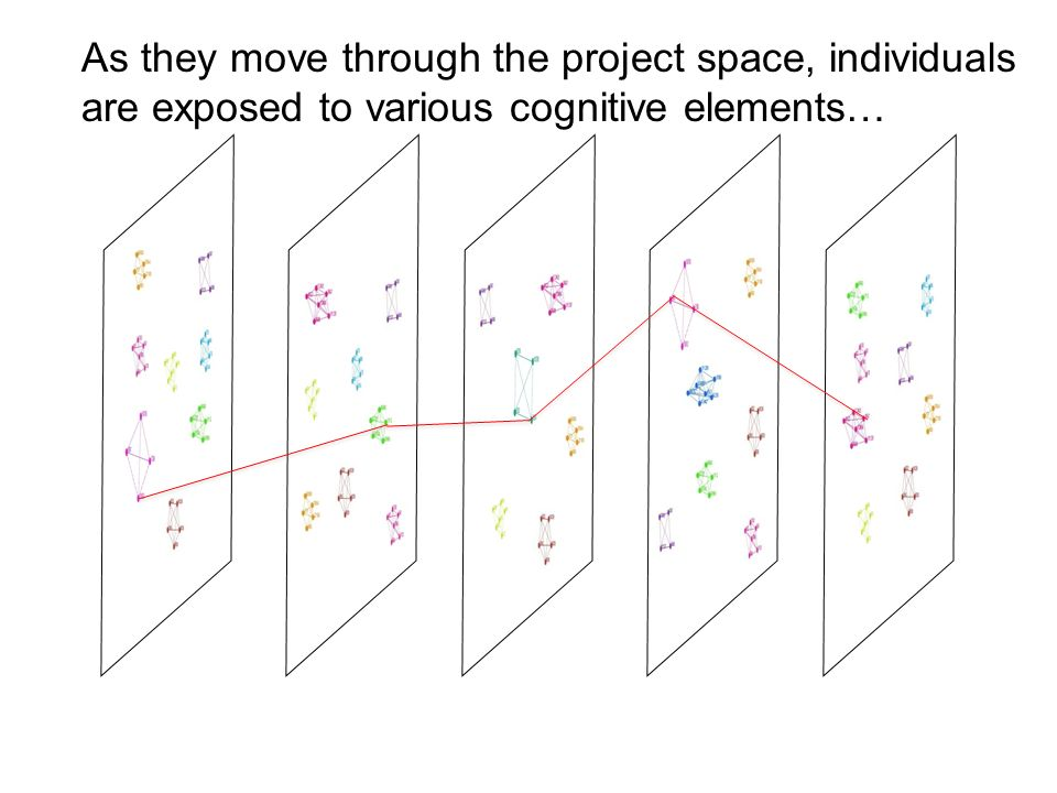 As they move through the project space, individuals are exposed to various cognitive elements…