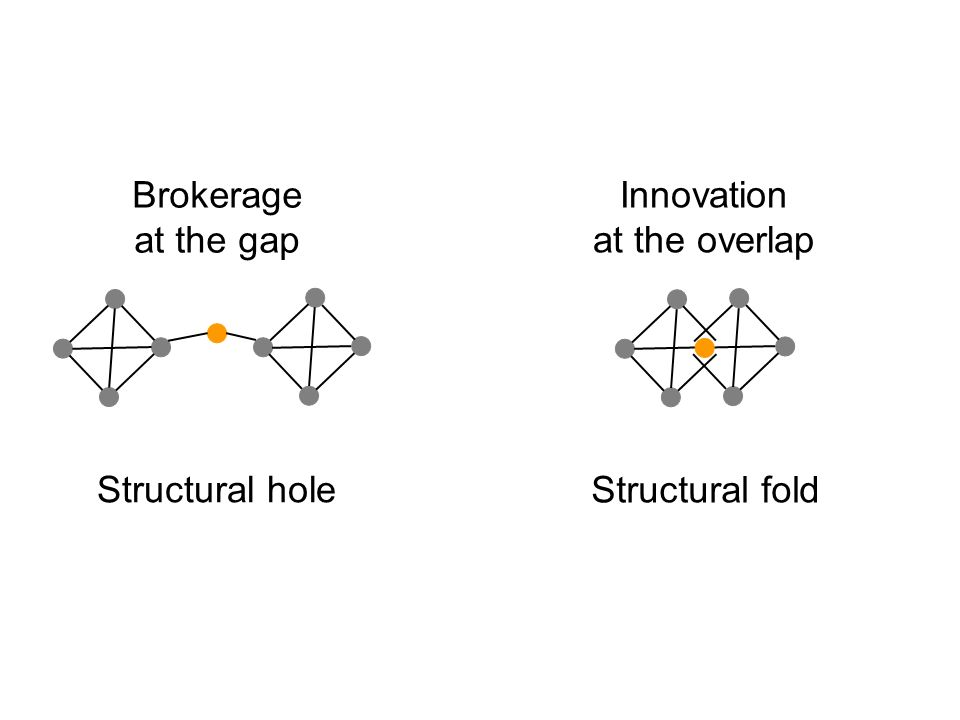 Innovation at the overlap