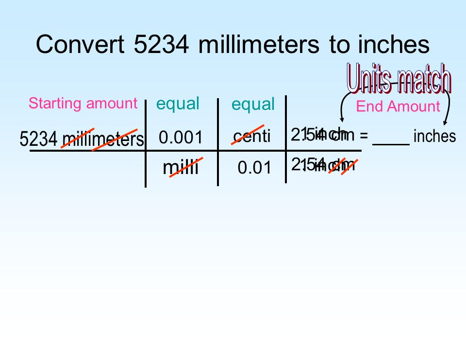 Convert 5234 millimeters to inches