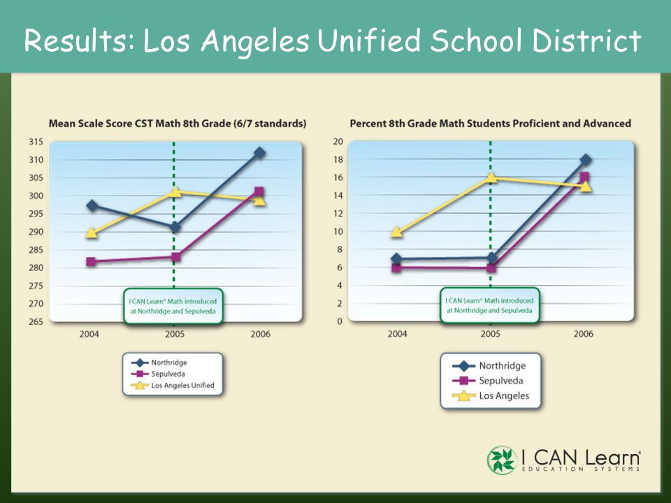 Results: Los Angeles Unified School District