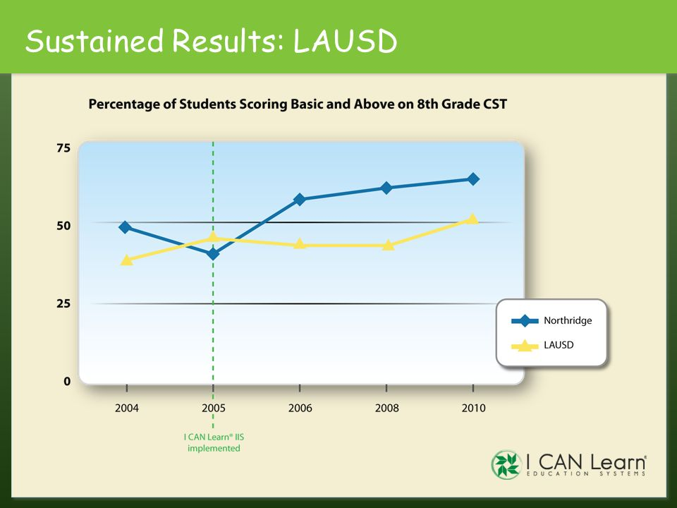 Sustained Results: LAUSD