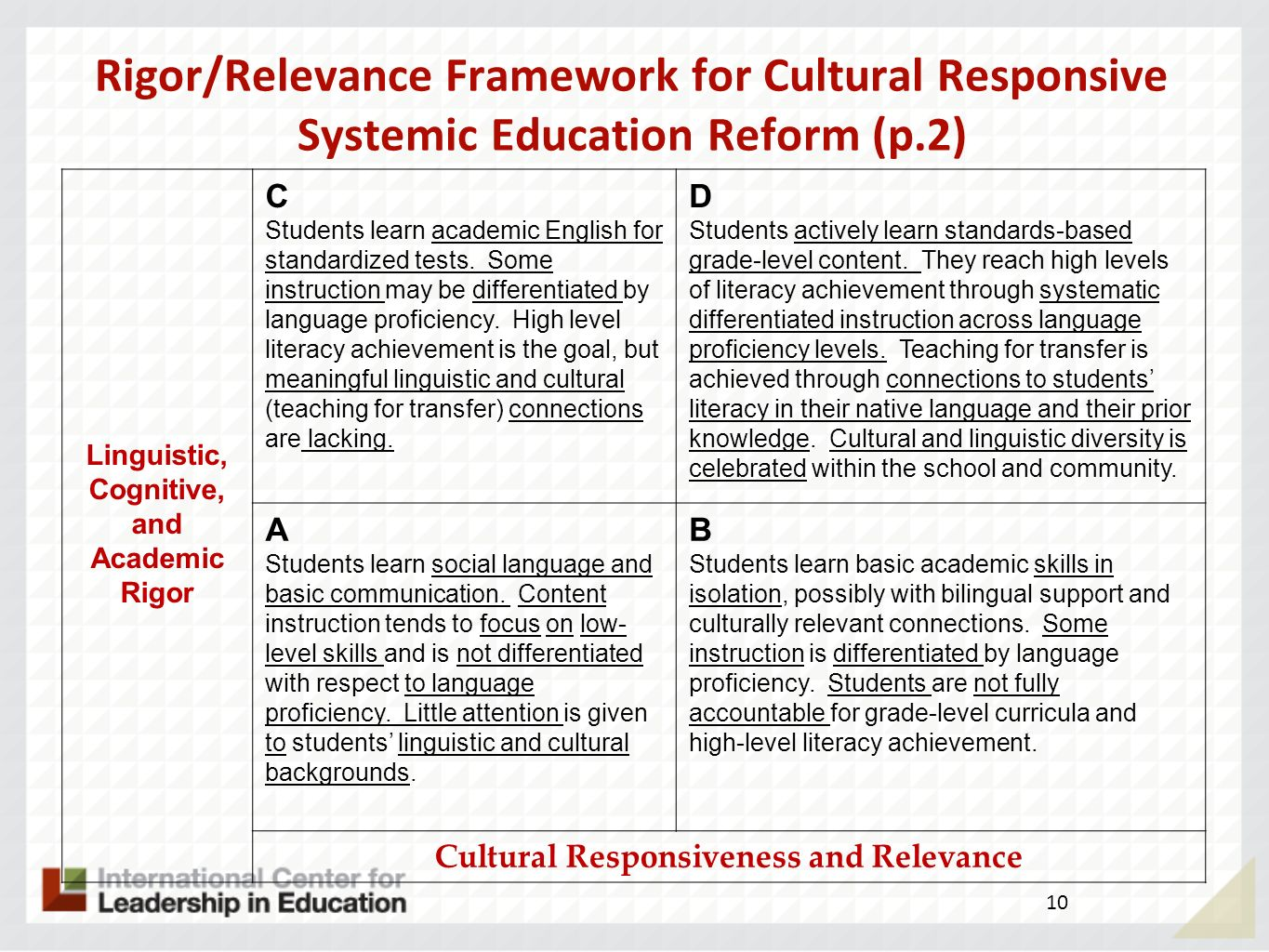 Rigor/Relevance Framework for Cultural Responsive Systemic Education Reform (p.2)