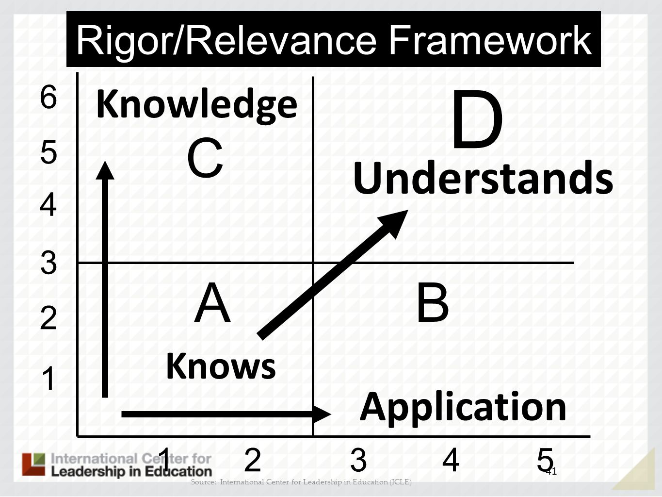 D C A B Understands Knowledge Application Rigor/Relevance Framework