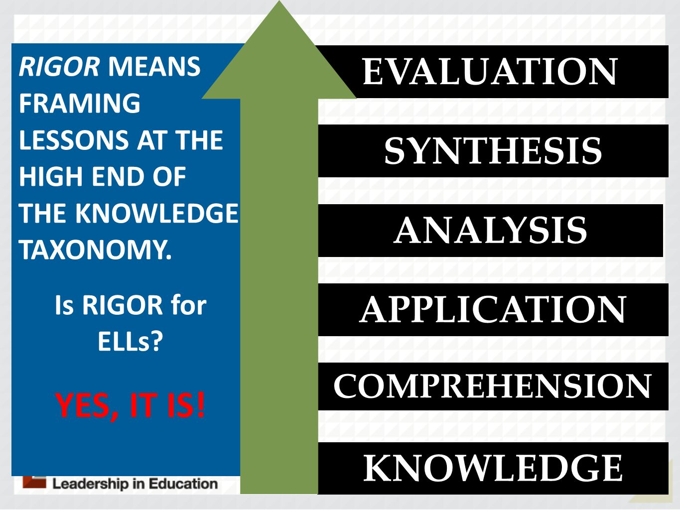 EVALUATION SYNTHESIS YES, IT IS! ANALYSIS APPLICATION KNOWLEDGE