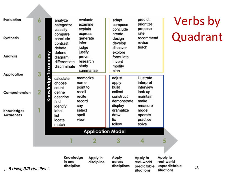 Verbs by Quadrant p. 5 Using R/R Handbook