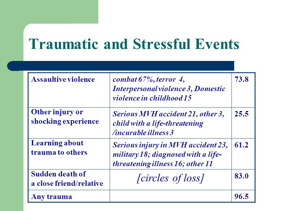 Traumatic and Stressful Events