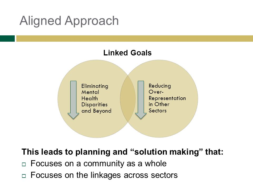 Aligned Approach This leads to planning and solution making that: