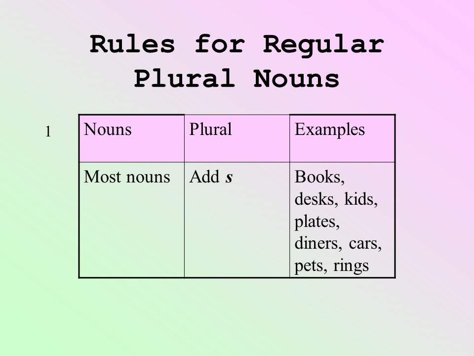 Rules for Regular Plural Nouns