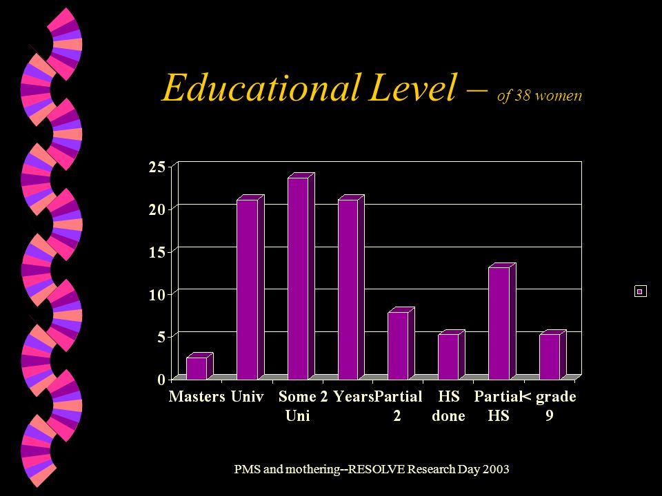 Educational Level – of 38 women