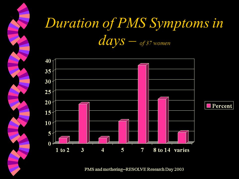 Duration of PMS Symptoms in days – of 37 women