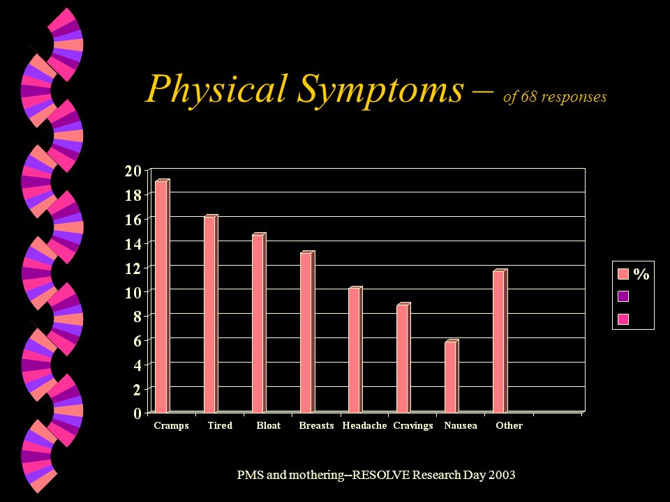 Physical Symptoms – of 68 responses