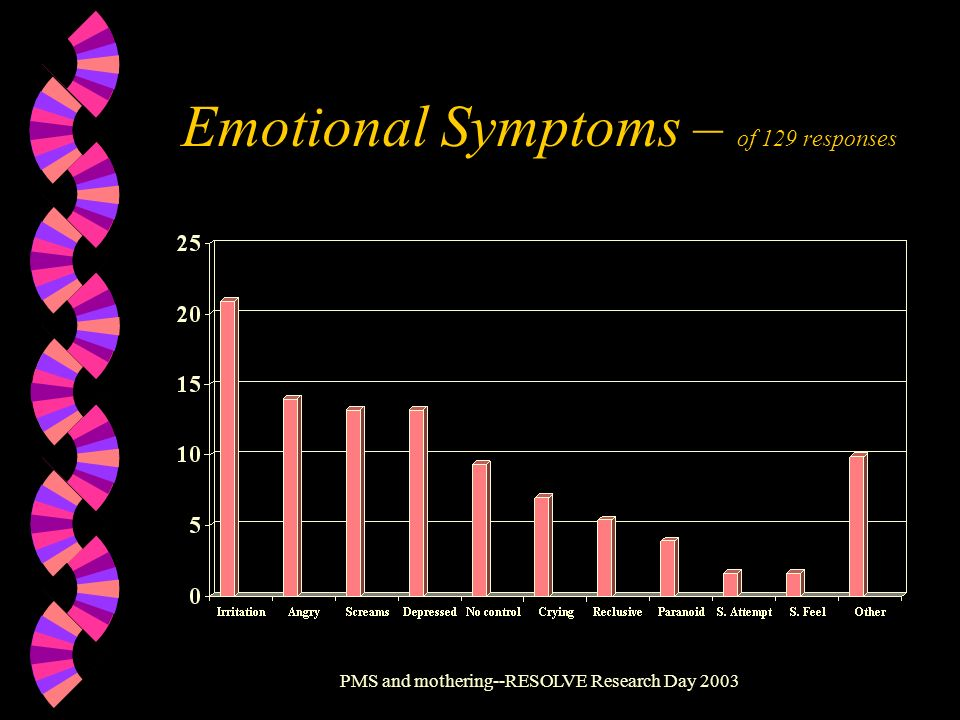 Emotional Symptoms – of 129 responses