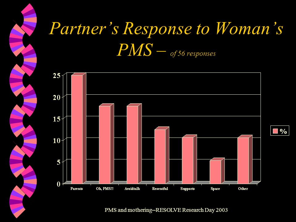 Partner's Response to Woman's PMS – of 56 responses