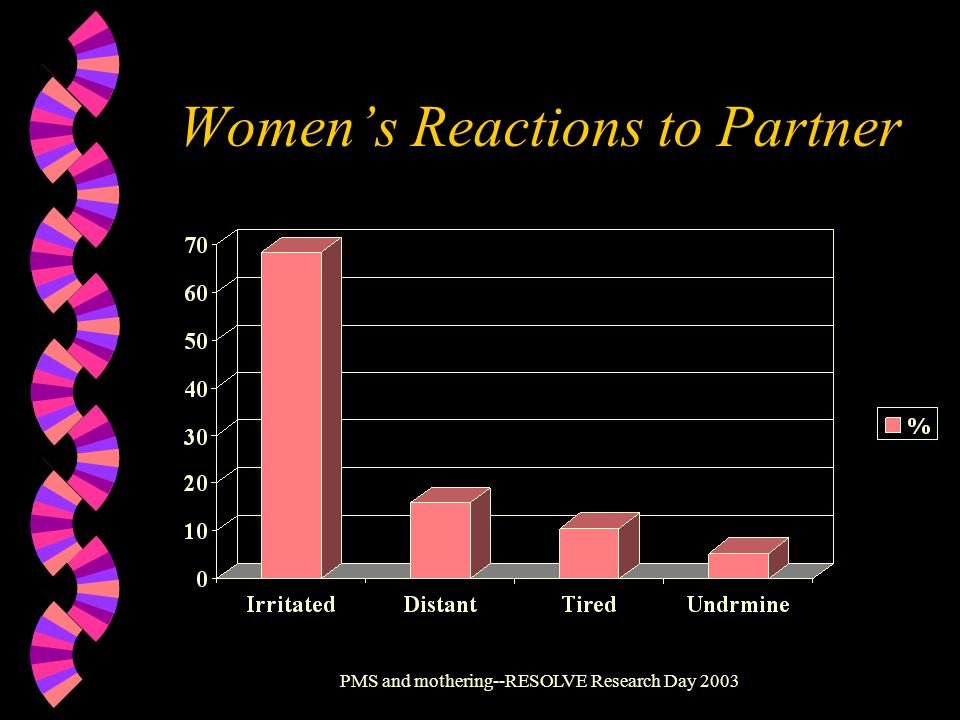 Women's Reactions to Partner