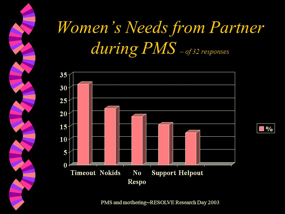 Women's Needs from Partner during PMS – of 32 responses